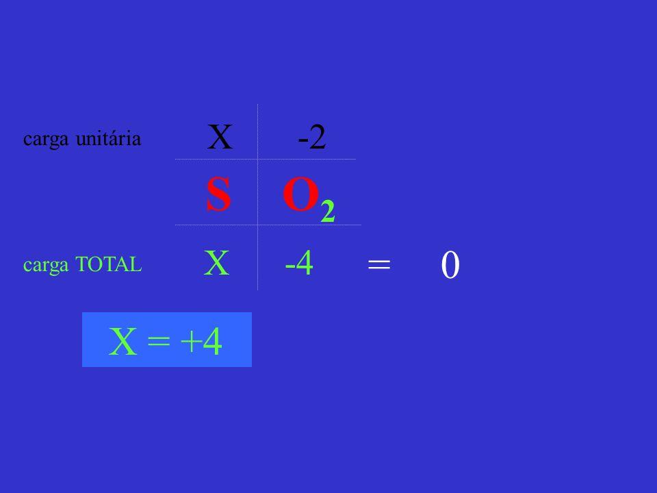 X -2 X -4 carga unitária carga TOTAL = 0 X = +4 S O 2