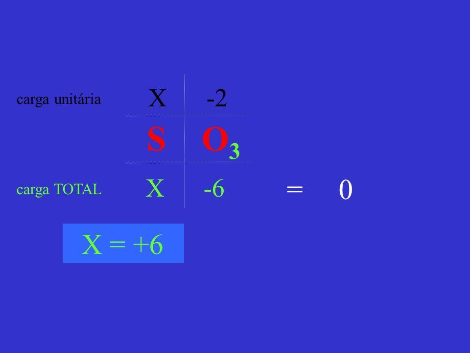 X -2 X -6 carga unitária carga TOTAL = 0 X = +6 S O 3