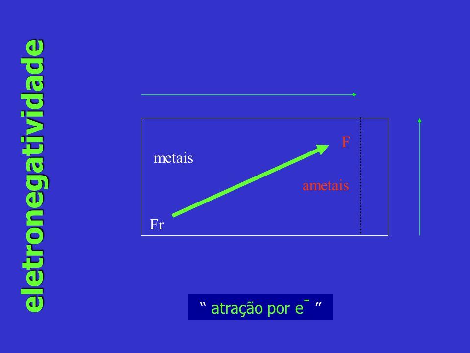 eletronegatividade Fr F atração por e - metais ametais