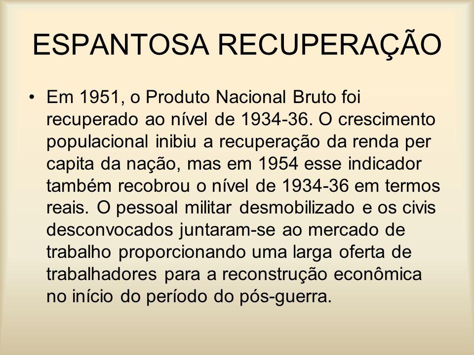 ESPANTOSA RECUPERAÇÃO Em 1951, o Produto Nacional Bruto foi recuperado ao nível de 1934-36. O crescimento populacional inibiu a recuperação da renda p