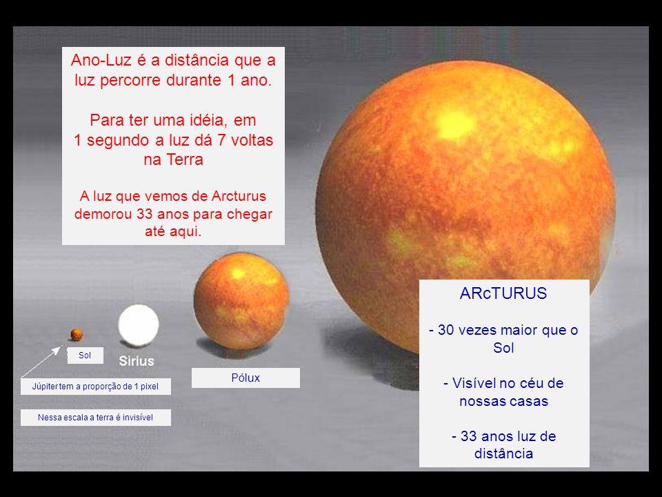 Sol Júpiter tem a proporção de 1 pixel Nessa escala a terra é invisível Pólux Ano-Luz é a distância que a luz percorre durante 1 ano.