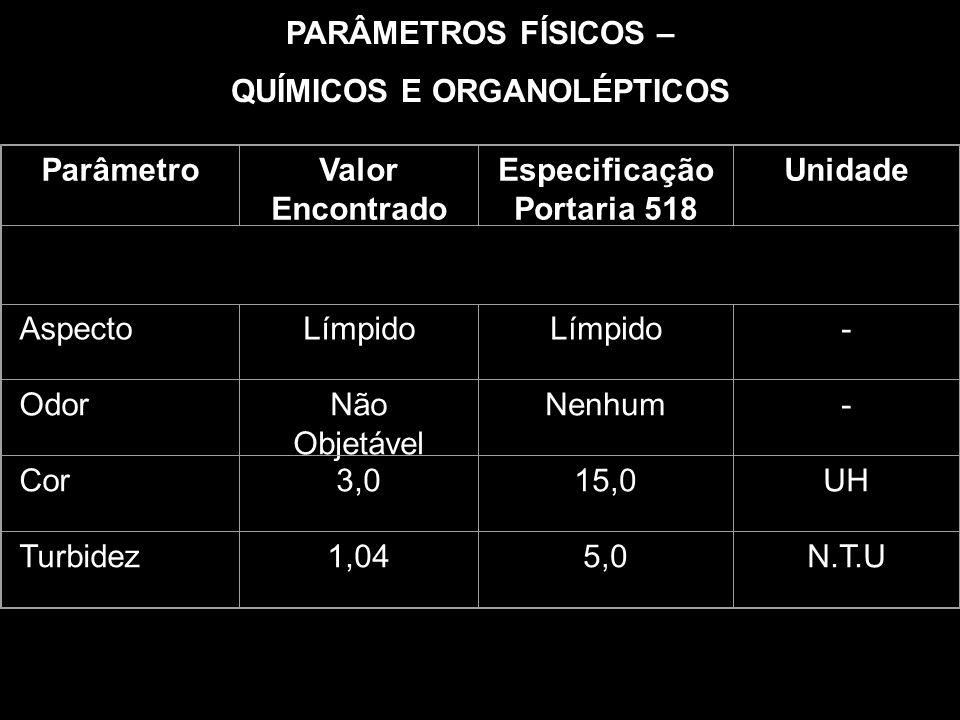 ParâmetroValor Encontrado Especificação Portaria 518 Unidade pH6,86,0 – 9,5- Cloro Residual Livre < 0,10,2 – 5,0mg/L Cl Condutividade194,0-uS/cm a 25º Sólidos Totais Dissolvidos 126,11000mg/L Acidez Total3,0----mg/L CaCO 3 Gás Carbônico1,8----mg/L CO 2