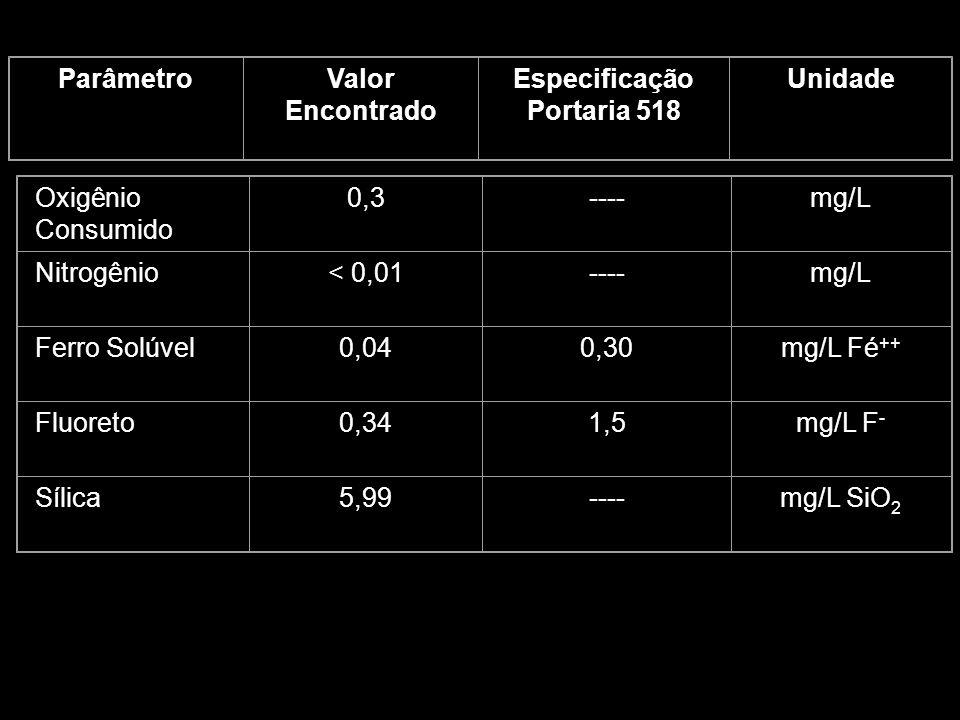 Oxigênio Consumido 0,3----mg/L Nitrogênio< 0,01----mg/L Ferro Solúvel0,040,30mg/L Fé ++ Fluoreto0,341,5mg/L F - Sílica5,99----mg/L SiO 2 ParâmetroValo