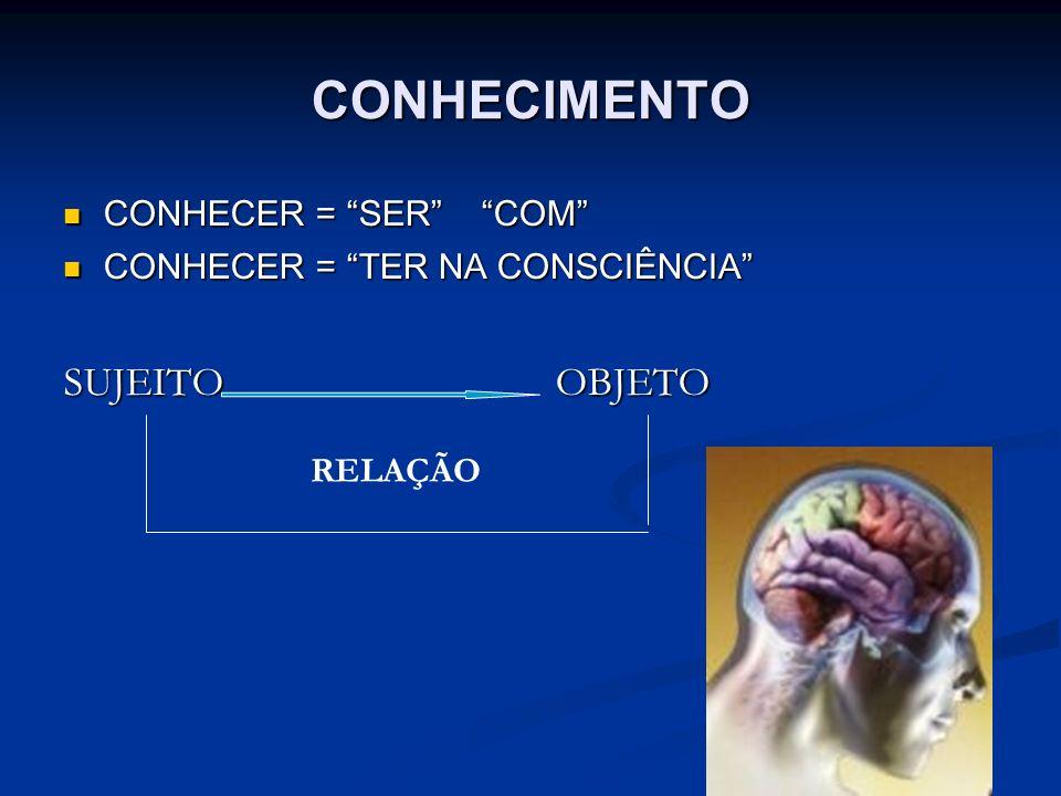 CONHECIMENTO CONHECER = SER COM CONHECER = SER COM CONHECER = TER NA CONSCIÊNCIA CONHECER = TER NA CONSCIÊNCIA SUJEITO OBJETO RELAÇÃO