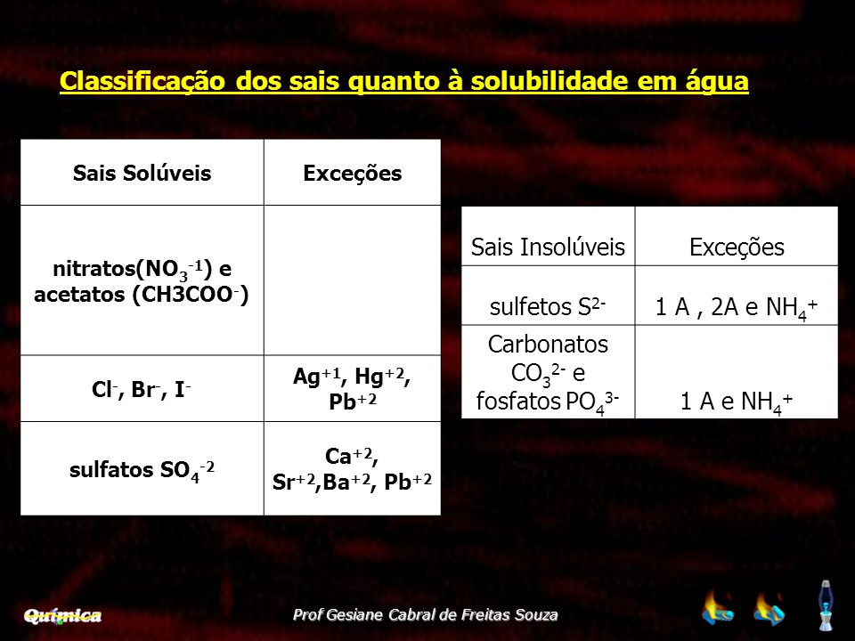 Prof Gesiane Cabral de Freitas Souza Sais SolúveisExceções nitratos(NO 3 -1 ) e acetatos (CH3COO - ) Cl -, Br -, I - Ag +1, Hg +2, Pb +2 sulfatos SO 4