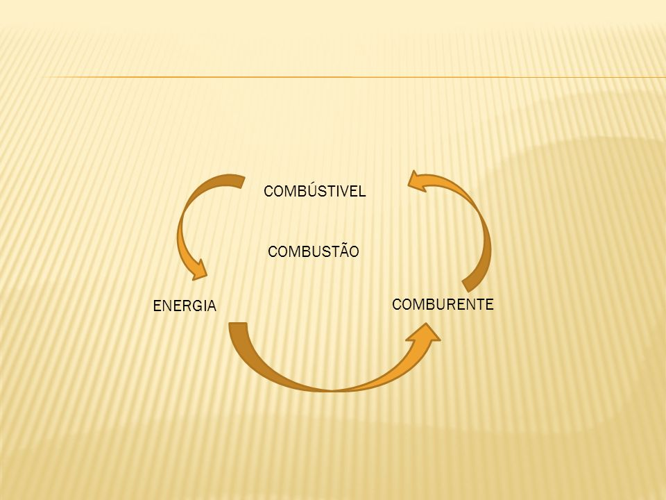 COMBÚSTIVEL COMBUSTÃO ENERGIA COMBURENTE