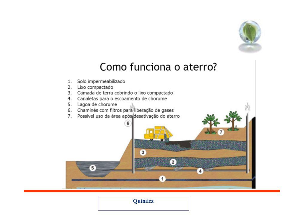 Aterro Sanitário Aterro Sanitário de resíduos sólidos urbanos consiste na técnica de disposição de resíduos sólidos no solo, sem causar danos ou risco