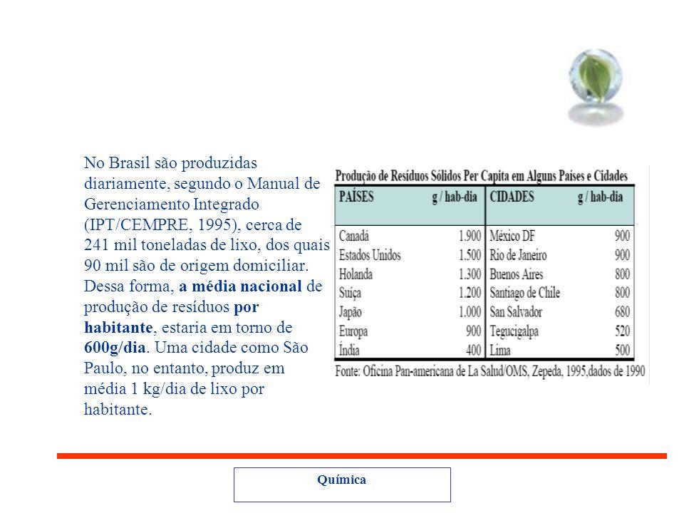 No Brasil são produzidas diariamente, segundo o Manual de Gerenciamento Integrado (IPT/CEMPRE, 1995), cerca de 241 mil toneladas de lixo, dos quais 90 mil são de origem domiciliar.
