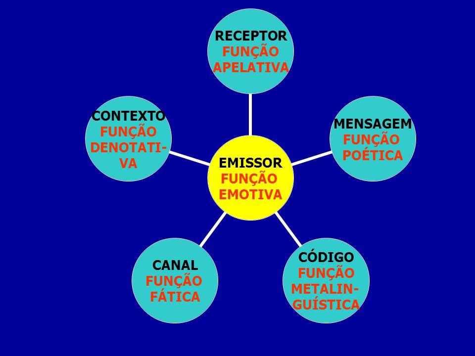 FUNÇÃO EMOTIVA RECEPTOR FUNÇÃO APELATIVA MENSAGEM FUNÇÃO POÉTICA CÓDIGO FUNÇÃO METALIN- GUÍSTICA CANAL FUNÇÃO FÁTICA CONTEXTO FUNÇÃO DENOTATI- VA