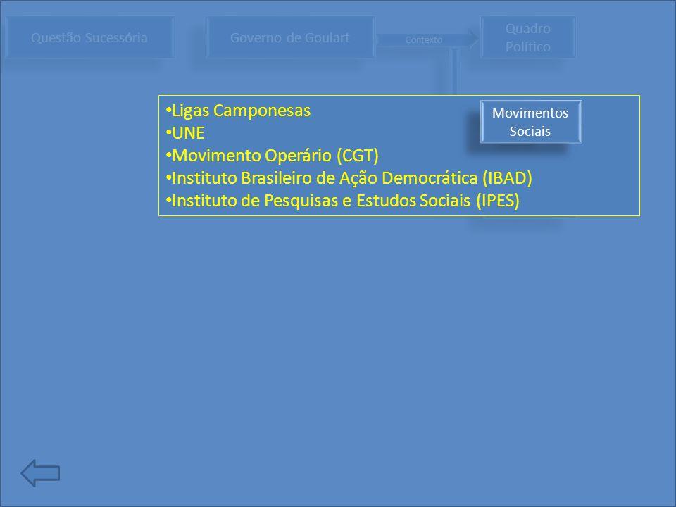 Contexto Questão Sucessória Governo de Goulart Quadro Político Situação Econômica Ligas Camponesas UNE Movimento Operário (CGT) Instituto Brasileiro d