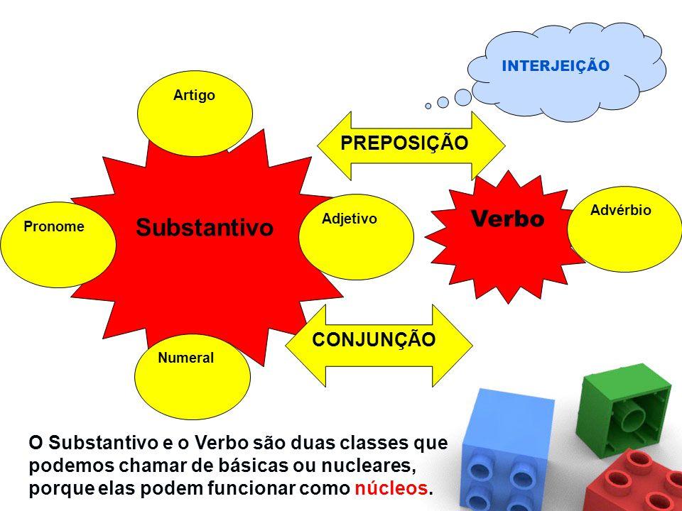 SUBSTANTIVO VERBO ADJETIVO ADVÉRBIO NUMERAL PREPOSIÇÃOCONJUNÇÃO INTERJEIÇÃO Classes de ligação Classe especial PRONOME ARTIGO As palavras de nossa lín