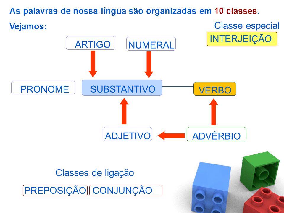 SUBSTANTIVO VERBO ADJETIVO ADVÉRBIO NUMERAL PREPOSIÇÃOCONJUNÇÃO INTERJEIÇÃO Classes de ligação Classe especial PRONOME ARTIGO As palavras de nossa língua são organizadas em 10 classes.