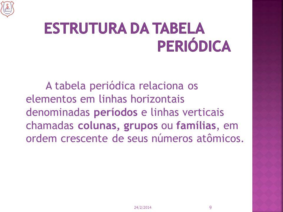 A tabela periódica relaciona os elementos em linhas horizontais denominadas períodos e linhas verticais chamadas colunas, grupos ou famílias, em ordem