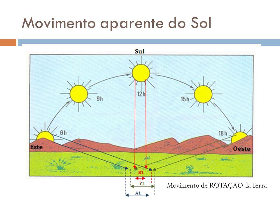 Movimento aparente do Sol Movimento de ROTAÇÃO da Terra