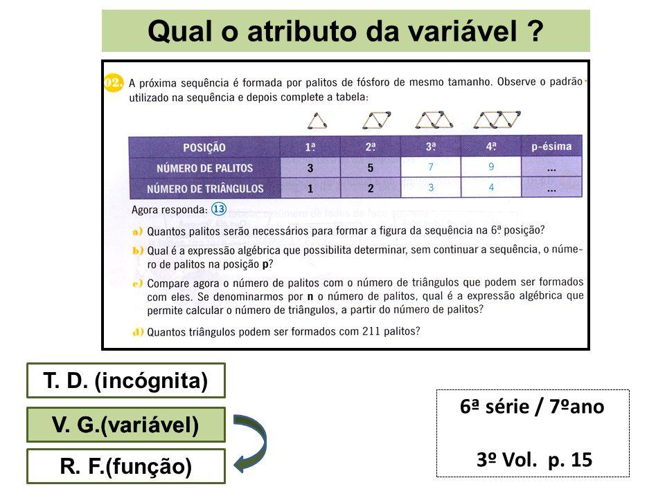 Qual o atributo da variável ? T. D. (incógnita) V. G.(variável) R. F.(função) 6ª série / 7ºano 3º Vol. p. 15 V. G.(variável)