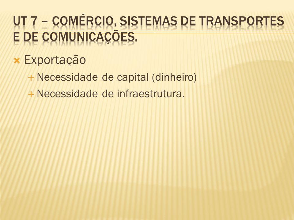 Exportação Necessidade de capital (dinheiro) Necessidade de infraestrutura.