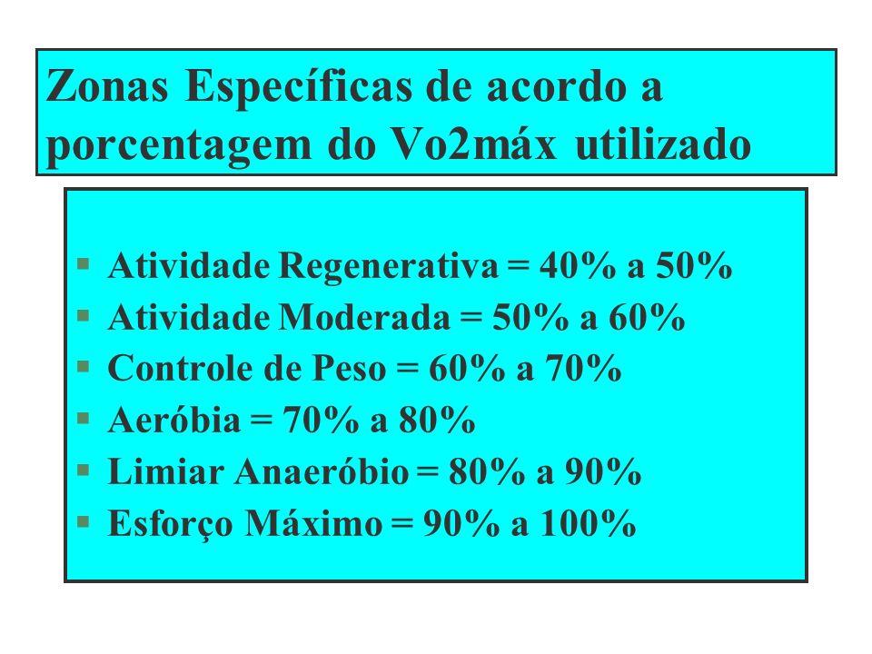 Zonas Específicas de acordo a porcentagem do Vo2máx utilizado Atividade Regenerativa = 40% a 50% Atividade Moderada = 50% a 60% Controle de Peso = 60%