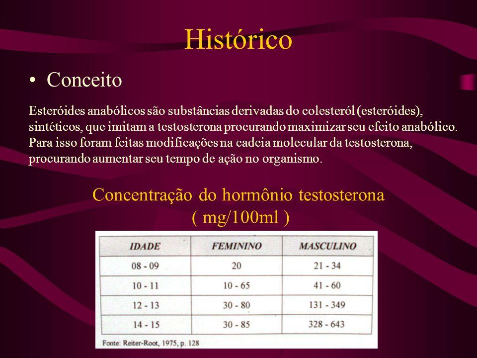 Histórico Conceito Esteróides anabólicos são substâncias derivadas do colesteról (esteróides), sintéticos, que imitam a testosterona procurando maximi
