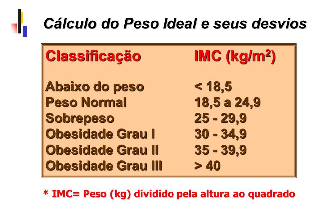 ClassificaçãoIMC (kg/m 2 ) Abaixo do peso< 18,5 Peso Normal18,5 a 24,9 Sobrepeso25 - 29,9 Obesidade Grau I30 - 34,9 Obesidade Grau II35 - 39,9 Obesida