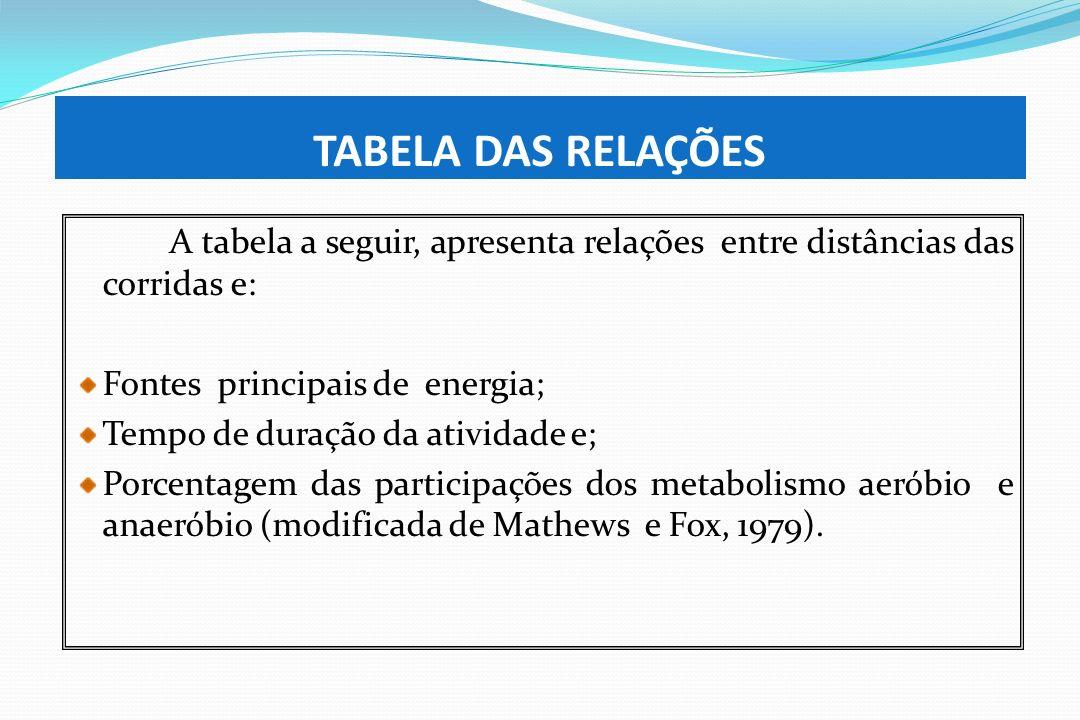 TABELA DAS RELAÇÕES A tabela a seguir, apresenta relações entre distâncias das corridas e: Fontes principais de energia; Tempo de duração da atividade