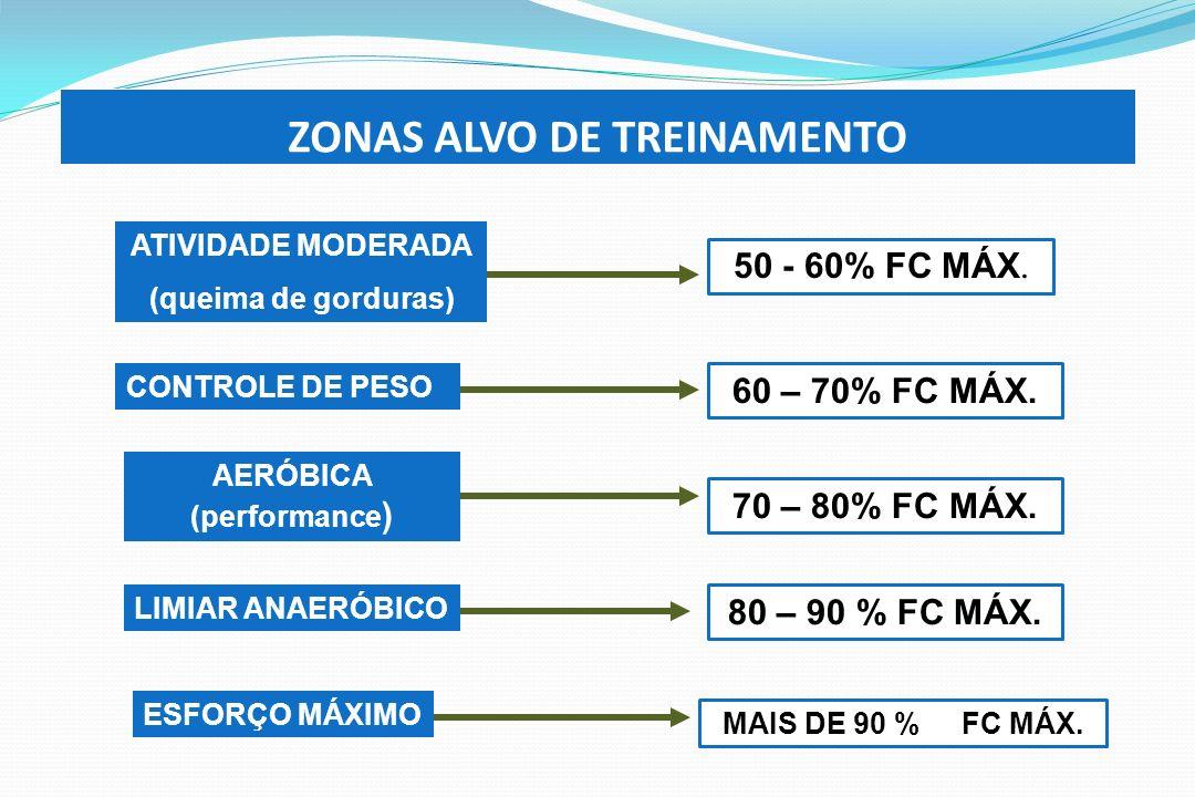 ZONAS ALVO DE TREINAMENTO ATIVIDADE MODERADA (queima de gorduras) 50 - 60% FC MÁX. CONTROLE DE PESO 60 – 70% FC MÁX. AERÓBICA (performance ) 70 – 80%