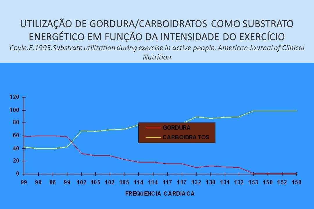 UTILIZAÇÃO DE GORDURA/CARBOIDRATOS COMO SUBSTRATO ENERGÉTICO EM FUNÇÃO DA INTENSIDADE DO EXERCÍCIO Coyle.E.1995.Substrate utilization during exercise