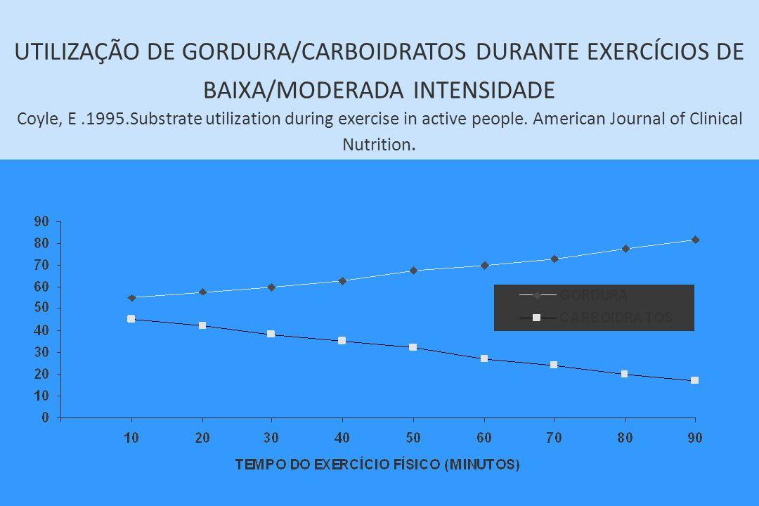 UTILIZAÇÃO DE GORDURA/CARBOIDRATOS DURANTE EXERCÍCIOS DE BAIXA/MODERADA INTENSIDADE Coyle, E.1995.Substrate utilization during exercise in active peop