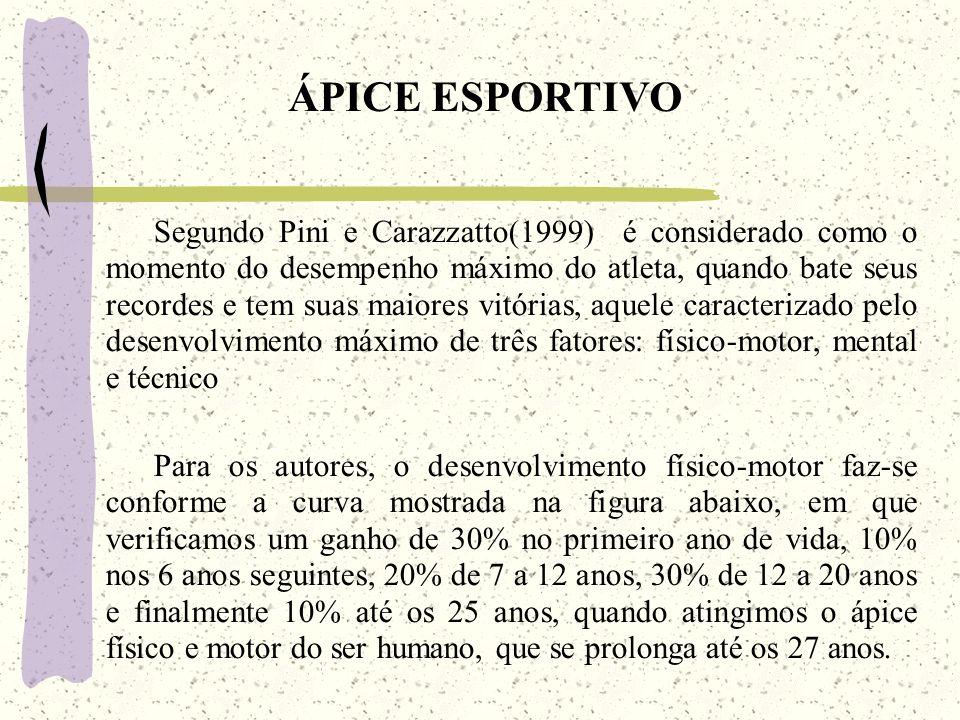 ÁPICE ESPORTIVO Segundo Pini e Carazzatto(1999) é considerado como o momento do desempenho máximo do atleta, quando bate seus recordes e tem suas maiores vitórias, aquele caracterizado pelo desenvolvimento máximo de três fatores: físico-motor, mental e técnico Para os autores, o desenvolvimento físico-motor faz-se conforme a curva mostrada na figura abaixo, em que verificamos um ganho de 30% no primeiro ano de vida, 10% nos 6 anos seguintes, 20% de 7 a 12 anos, 30% de 12 a 20 anos e finalmente 10% até os 25 anos, quando atingimos o ápice físico e motor do ser humano, que se prolonga até os 27 anos.