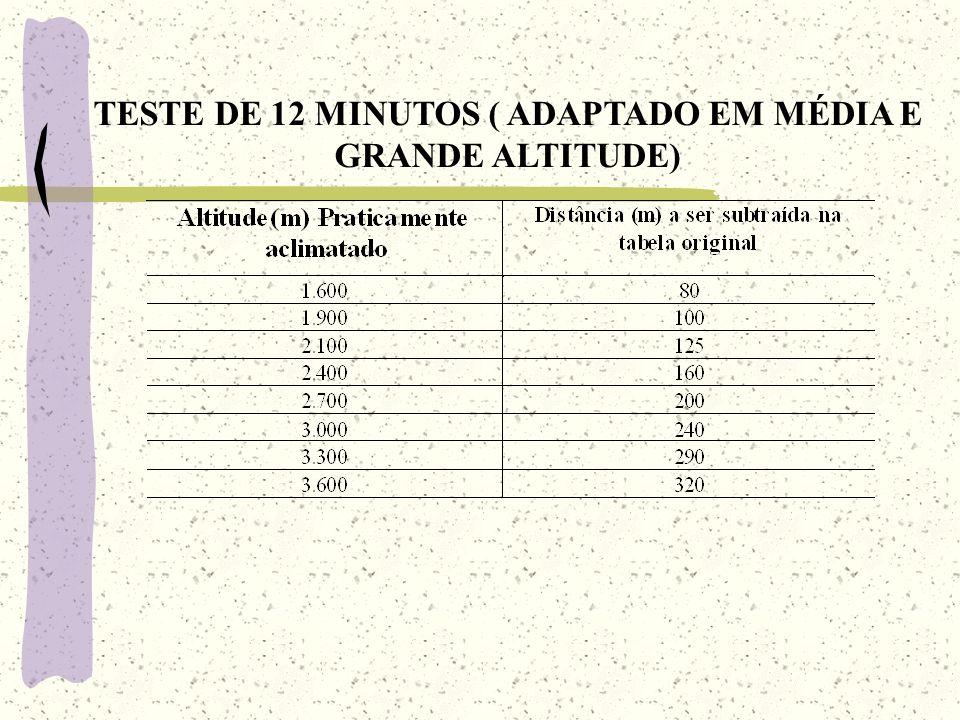 TESTE DE 12 MINUTOS ( ADAPTADO EM MÉDIA E GRANDE ALTITUDE)