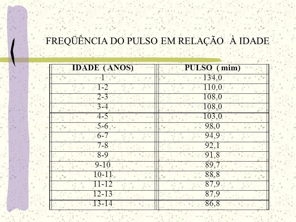 FREQÜÊNCIA DO PULSO EM RELAÇÃO À IDADE IDADE ( ANOS)PULSO ( mim) 1134,0 1-2110,0 2-3108,0 3-4108,0 4-5103,0 5-698,0 6-794,9 7-892,1 8-991,8 9-1089,7 1