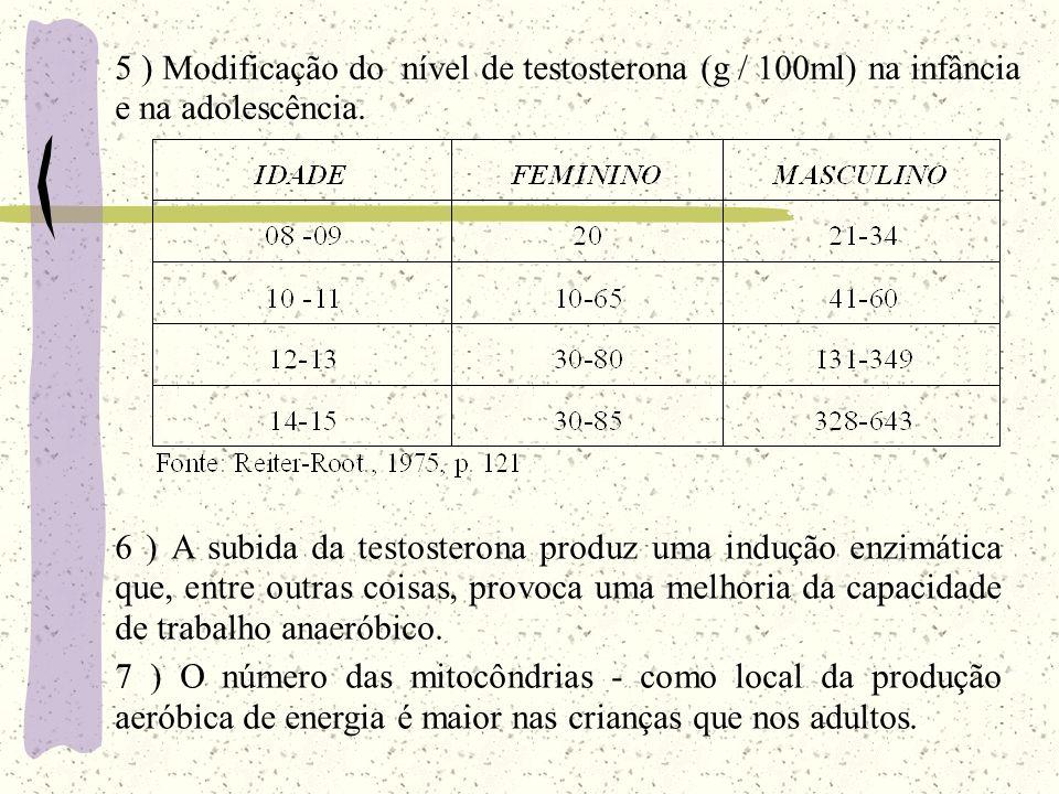 6 ) A subida da testosterona produz uma indução enzimática que, entre outras coisas, provoca uma melhoria da capacidade de trabalho anaeróbico. 7 ) O