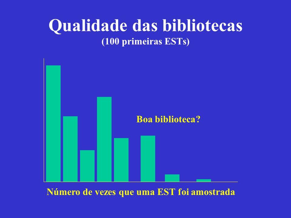 Qualidade das bibliotecas (100 primeiras ESTs) Número de vezes que uma EST foi amostrada Boa biblioteca?