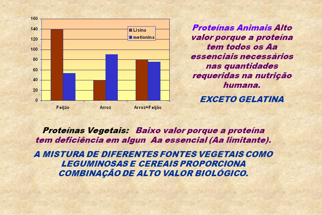 Proteínas Animais Alto valor porque a proteína tem todos os Aa essenciais necessários nas quantidades requeridas na nutrição humana. EXCETO GELATINA P