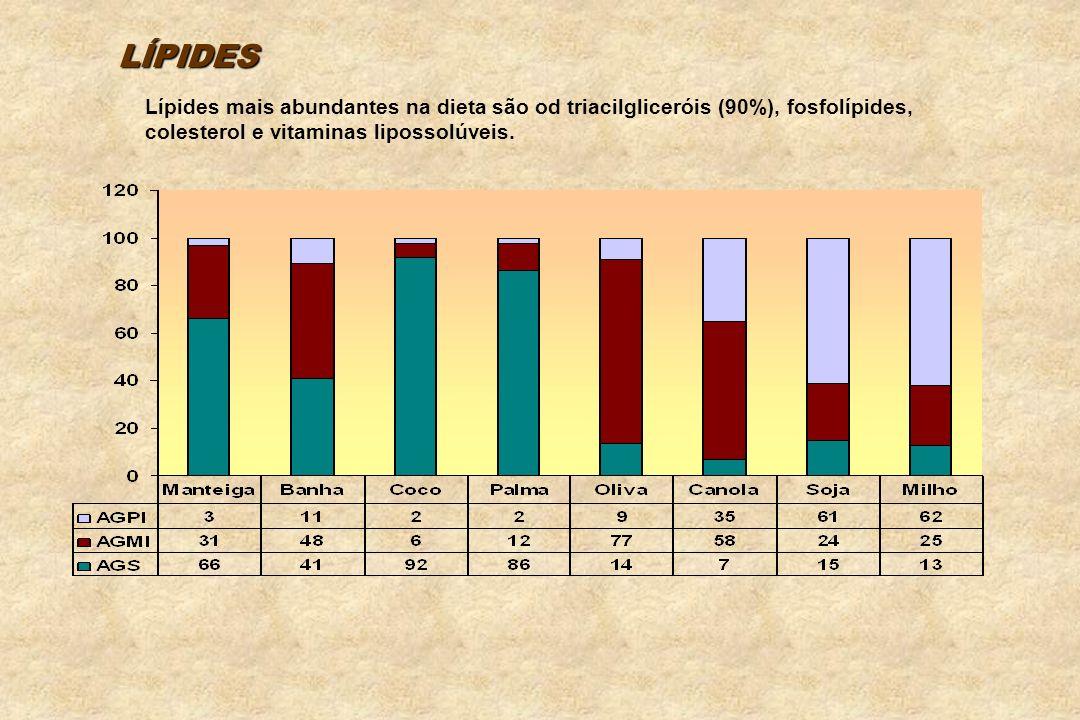 Gordura s vegetais: Ricos em poliinsaturados, com exceção de palma e coco., margarinas e gorduras hidrogenadas.