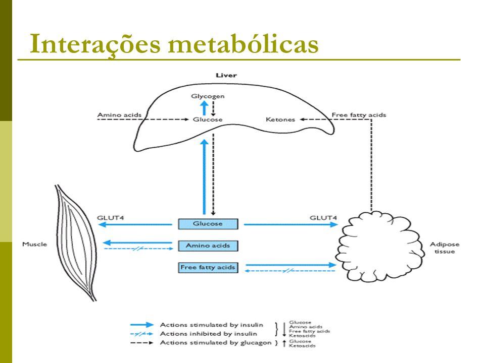 Interações metabólicas