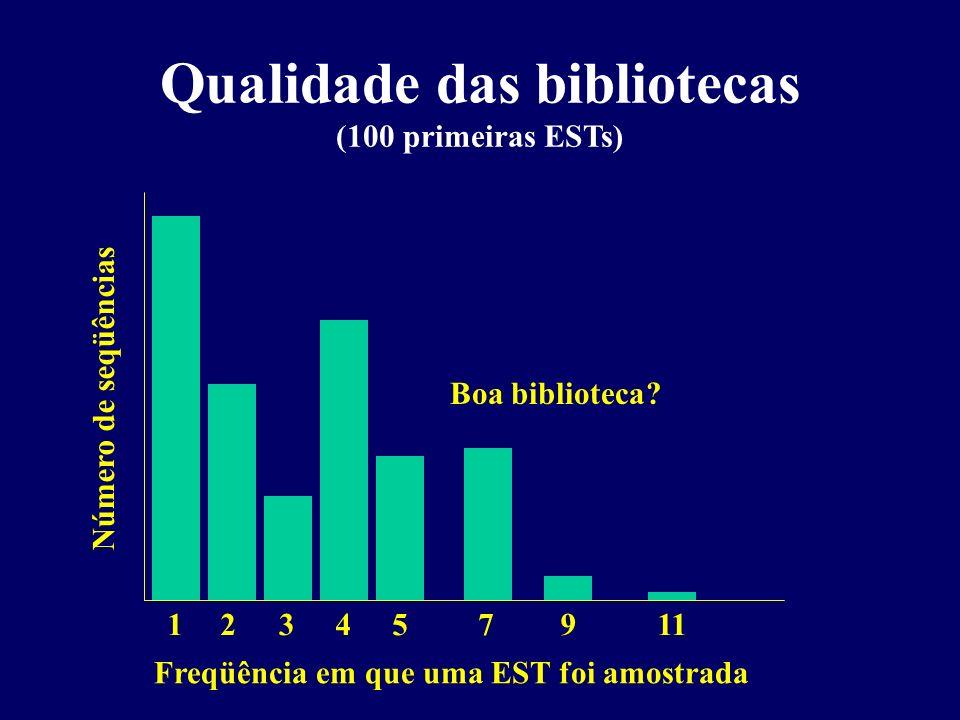 Qualidade das bibliotecas (100 primeiras ESTs) Freqüência em que uma EST foi amostrada Boa biblioteca? Número de seqüências 1 2 3 4 5 7 9 11