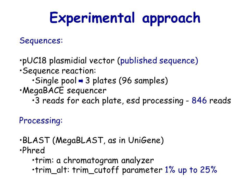MegaBLAST gera o UniGene Todas ESTs contra todas Detecção de homologia > 96% de identidade > 70% do potencial Aglomerar