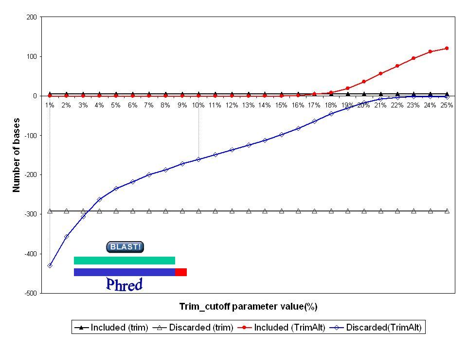 16%17% Trim_alt sequence BLAST gaps/missmatches (% of bases) Additional bases 3%