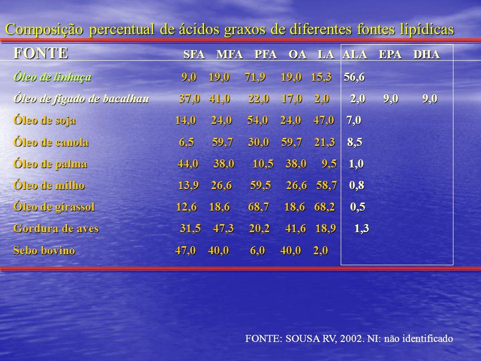FONTE SFA MFA PFA OA LA ALA EPA DHA Óleo de linhaça 9,0 19,0 71,9 19,0 15,3 56,6 Óleo de fígado de bacalhau 37,0 41,0 22,0 17,0 2,0 2,0 9,0 9,0 Óleo d
