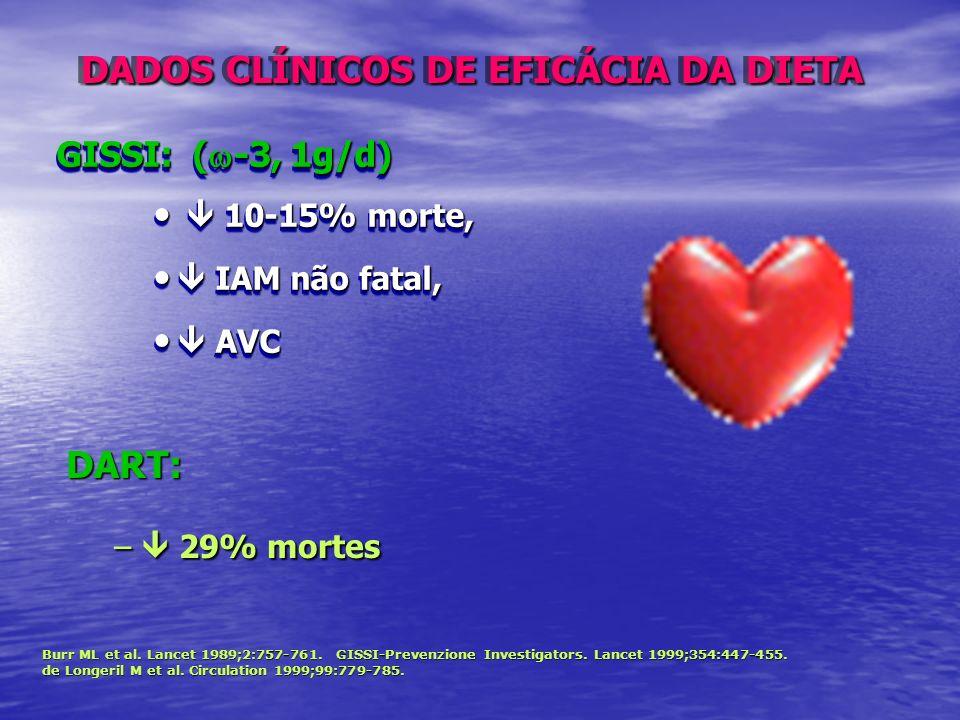 GISSI: ( -3, 1g/d) 10-15% morte, 10-15% morte, IAM não fatal, IAM não fatal, AVC AVC GISSI: ( -3, 1g/d) 10-15% morte, 10-15% morte, IAM não fatal, IAM