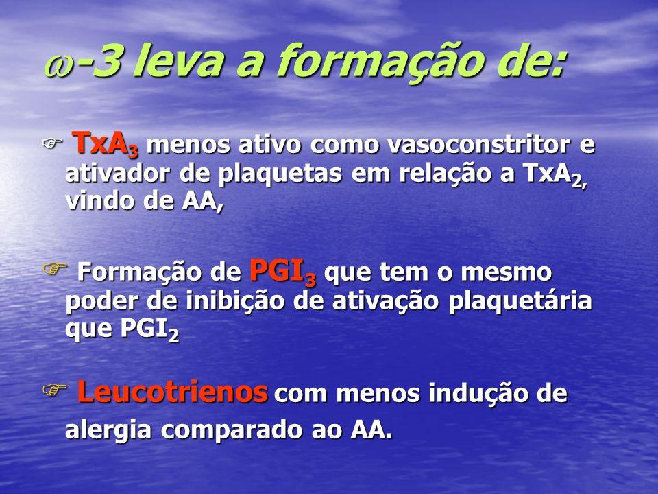 -3 leva a formação de: -3 leva a formação de: TxA 3 menos ativo como vasoconstritor e ativador de plaquetas em relação a TxA 2, vindo de AA, TxA 3 men