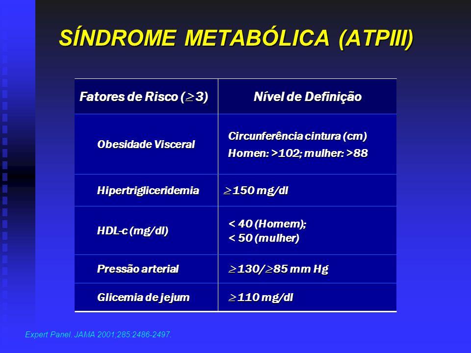Expert Panel. JAMA 2001;285:2486-2497. Circunferência cintura (cm) Homen: >102; mulher: >88 Obesidade Visceral < 40 (Homem); < 50 (mulher) HDL-c (mg/d