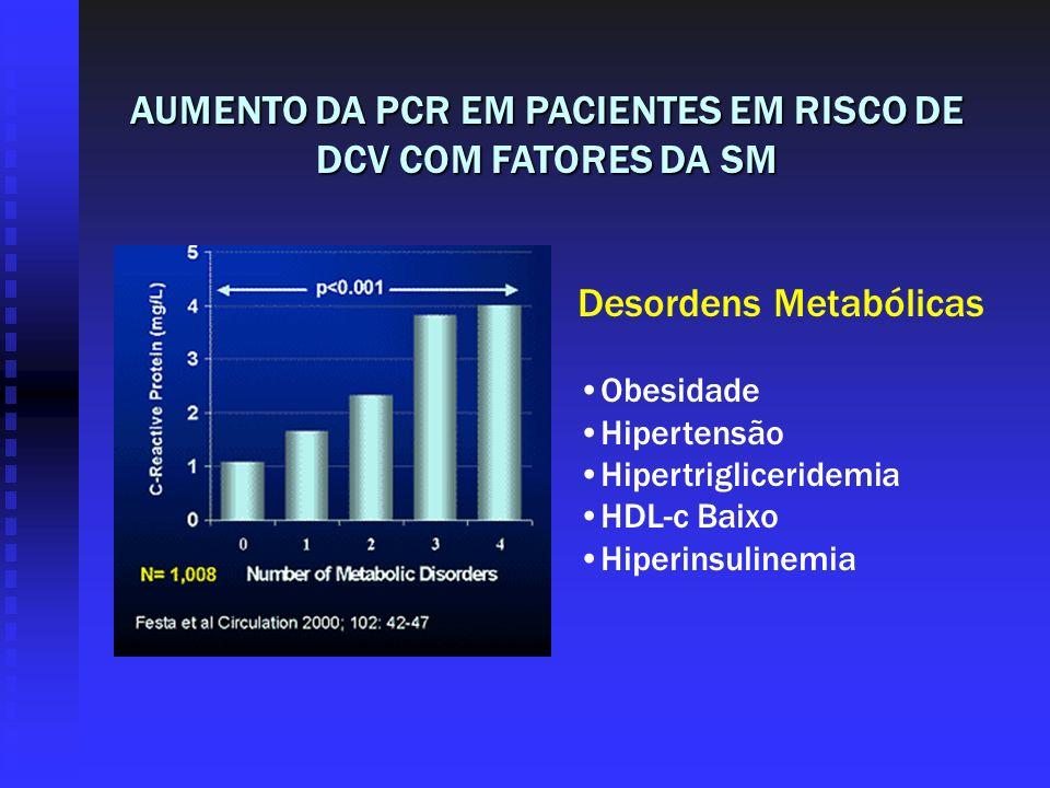 Desordens Metabólicas Obesidade Hipertensão Hipertrigliceridemia HDL-c Baixo Hiperinsulinemia AUMENTO DA PCR EM PACIENTES EM RISCO DE DCV COM FATORES