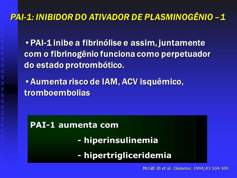 McGill JB et al. Diabetes. 1994;43:104-109. PAI-1 aumenta com - hiperinsulinemia - hiperinsulinemia - hipertrigliceridemia - hipertrigliceridemia PAI-