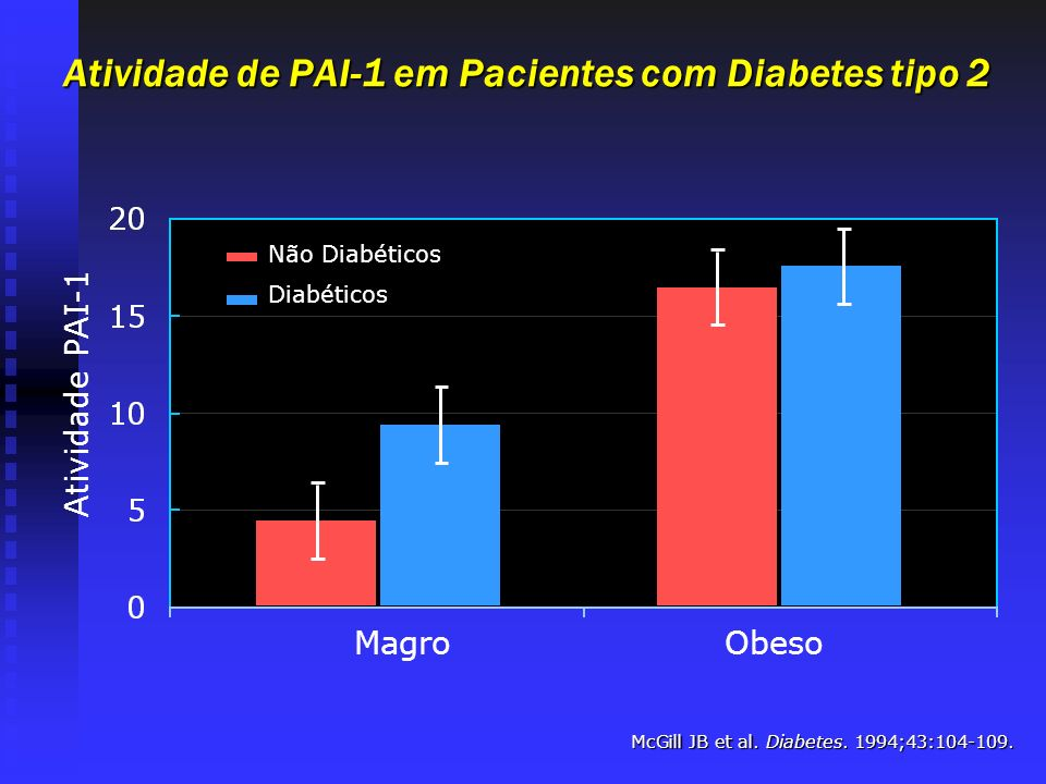 Atividade de PAI-1 em Pacientes com Diabetes tipo 2 Atividade PAI-1 McGill JB et al. Diabetes. 1994;43:104-109. Magro Não Diabéticos Diabéticos Obeso