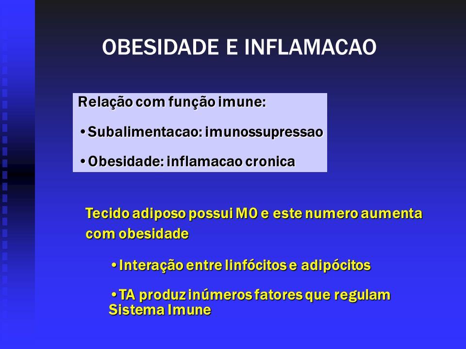 OBESIDADE E INFLAMACAO Relação com função imune: Subalimentacao: imunossupressaoSubalimentacao: imunossupressao Obesidade: inflamacao cronicaObesidade