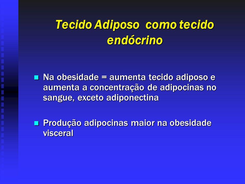 Tecido Adiposo como tecido endócrino Na obesidade = aumenta tecido adiposo e aumenta a concentração de adipocinas no sangue, exceto adiponectina Na ob
