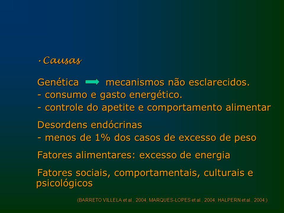 CausasCausas Genética mecanismos não esclarecidos. - consumo e gasto energético. - controle do apetite e comportamento alimentar Desordens endócrinas