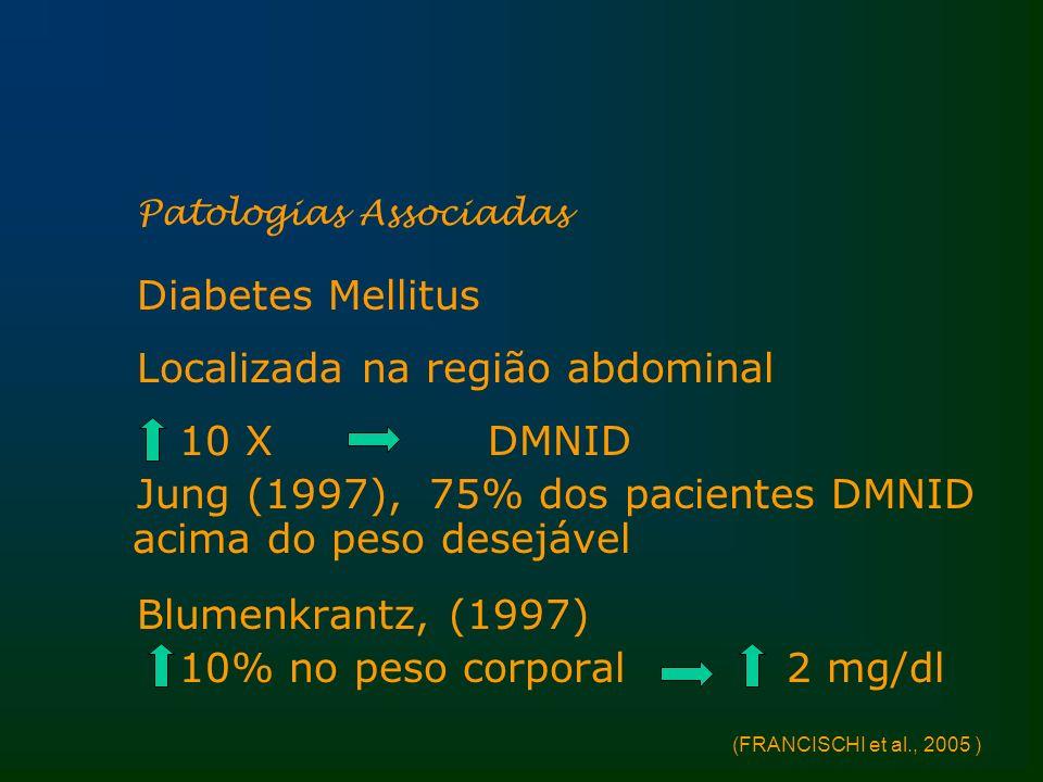 Patologias Associadas Diabetes Mellitus Localizada na região abdominal 10 X DMNID Jung (1997), 75% dos pacientes DMNID acima do peso desejável Blumenk
