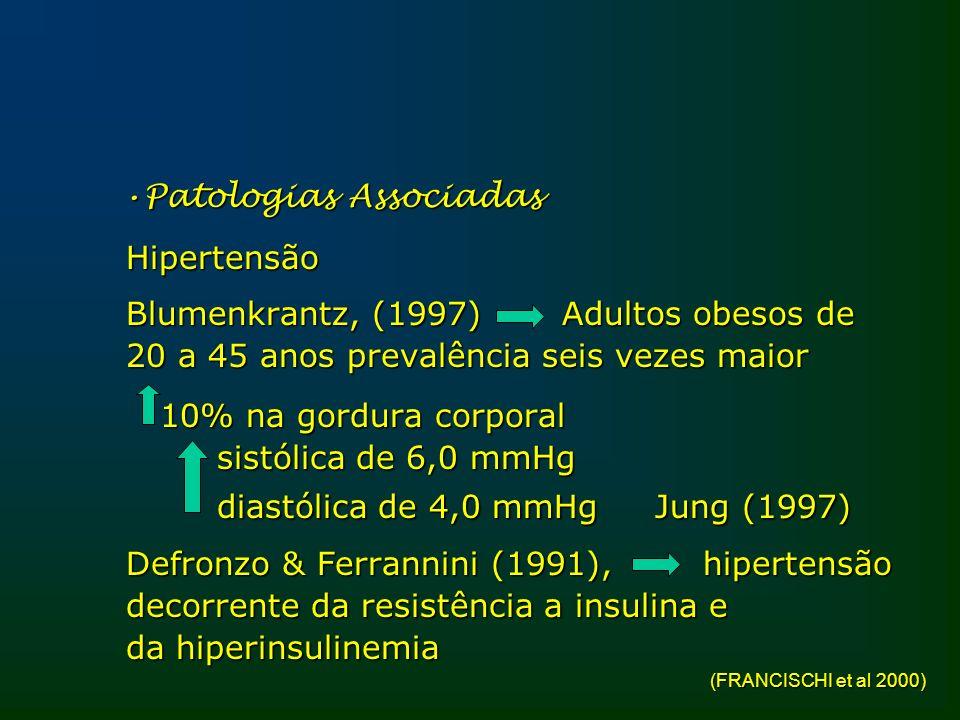 Patologias AssociadasPatologias AssociadasHipertensão Blumenkrantz, (1997) Adultos obesos de 20 a 45 anos prevalência seis vezes maior 10% na gordura